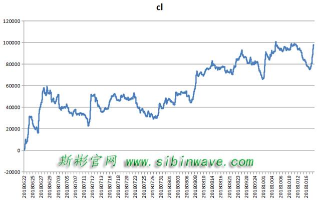 18年10月18号原油期货450万+10万美金实盘账号展示