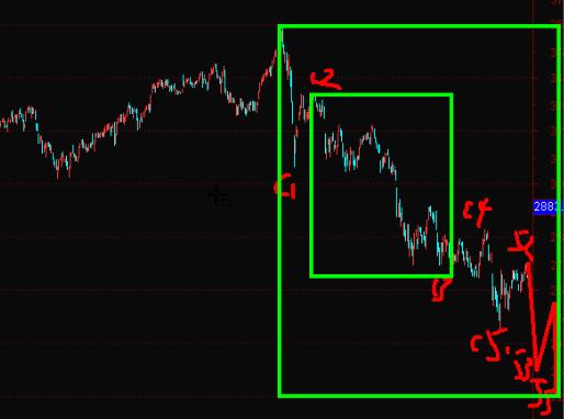 18年11月21号股市和美元黄金机会