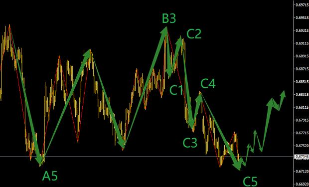 4月12号波浪理论捕捉纽元兑美元100点短线机会