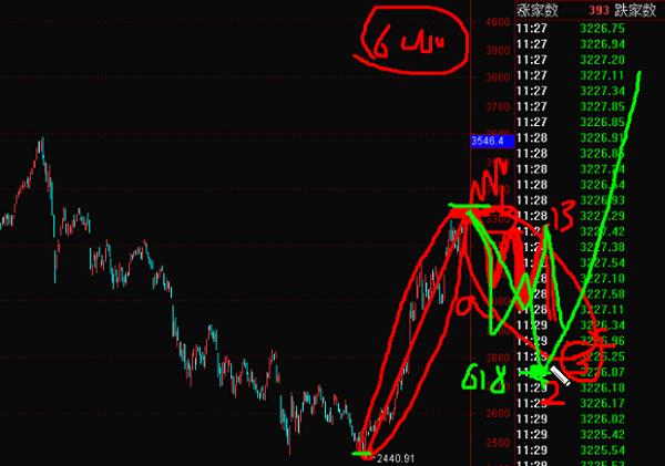 4月22号斯彬波浪理论上证指数+美元指数交易策略