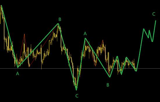10月22号黄金最新交易策略-逢低做多