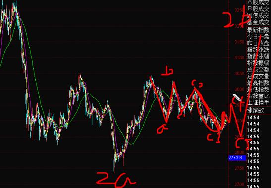 19年12月9号波浪理论上证指数+黄金外汇