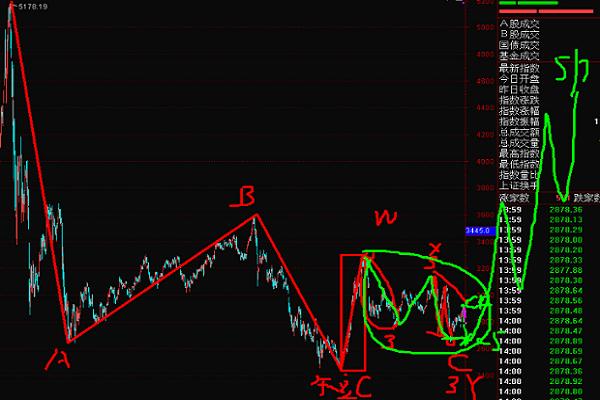 20年5月14号波浪理论上证指数+美股黄金天然气