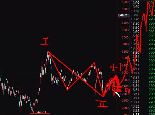 20年6月15号波浪理论-A股牛市正在悄悄到来