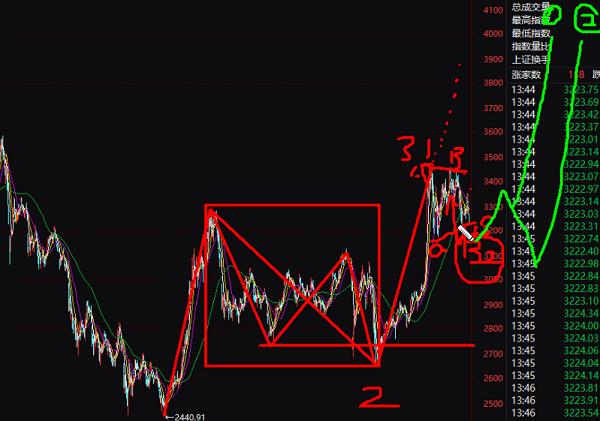9月24号波浪理论股市调整该上车还是观望!?
