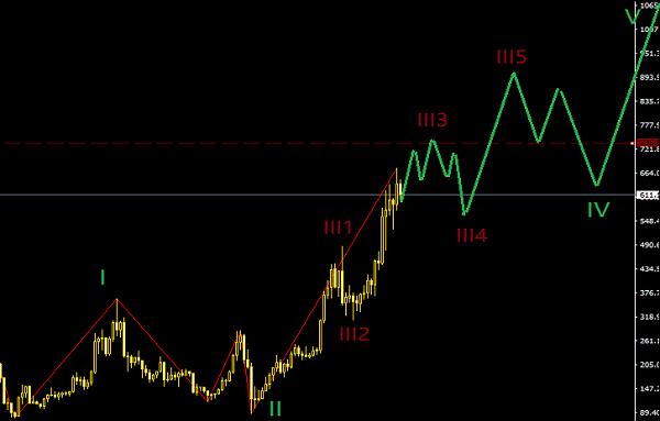12月22号波浪理论-A股和比特币同时处在主升区