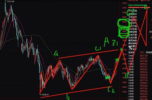 股市先吃一波3600,比特币牛市还将持续