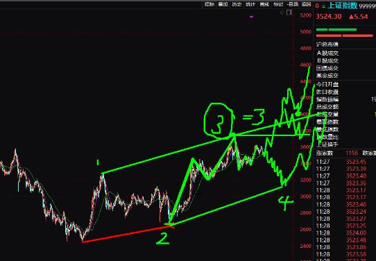 7月5号股票面临关键节点,比特币还得慢慢磨