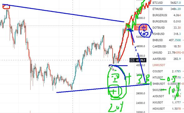 10月12借回调继续加仓股票,高位坚决观望比特币
